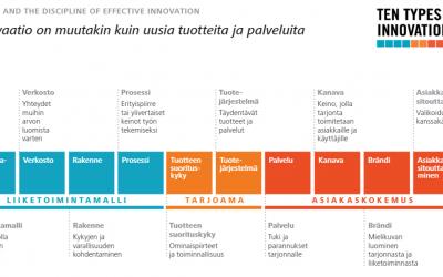 Suomalaisen teollisuuden tulevaisuus. Kilpailukyky vaatii rohkeita innovaatioita